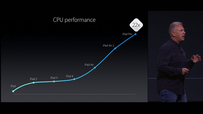 ipad-pro-performance
