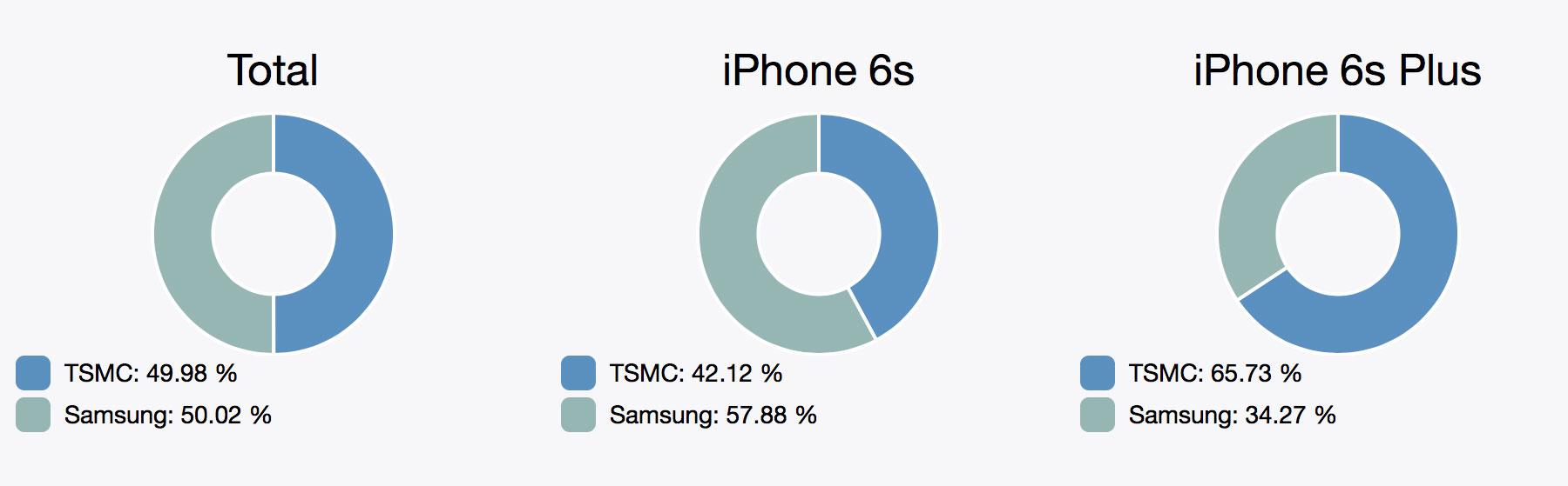 iphone 6s plus samsung tsmc imazing battery life chipgate