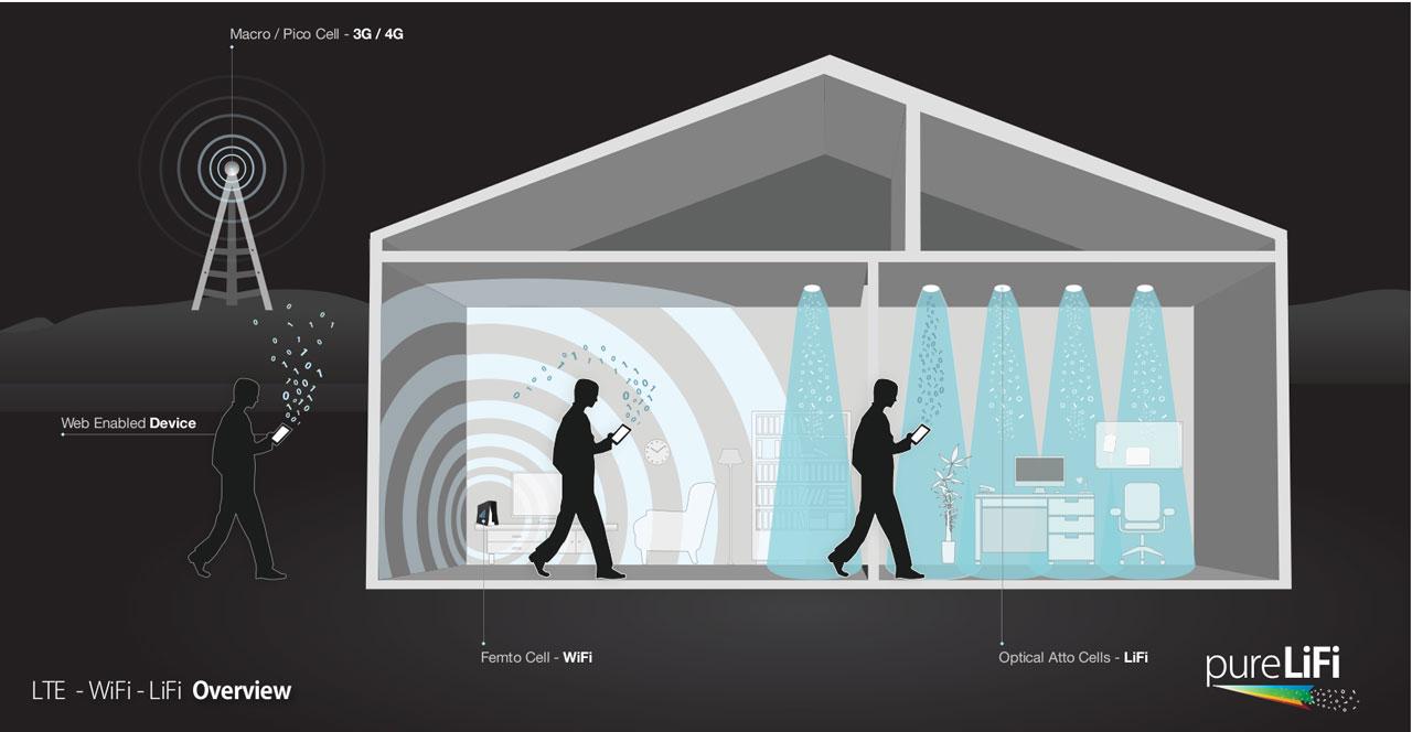 LTE-WiFi-LiFi-House-Illustration-1280