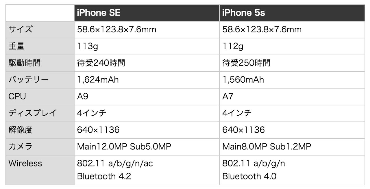 iphone-se-iphone-5s-spec-comparison