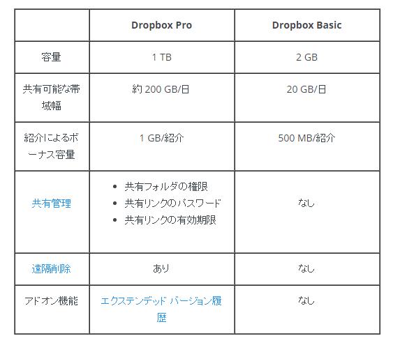 dropbox-pro-comparison