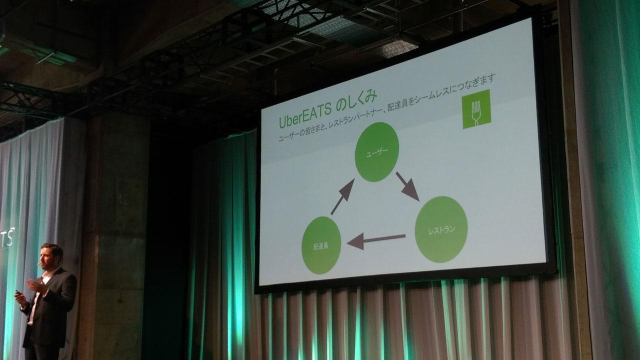 ubereats-event-ecosystem