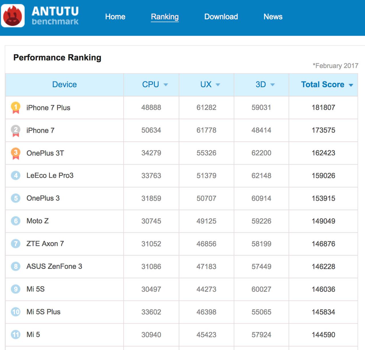 antutu-ranking-feb-2017
